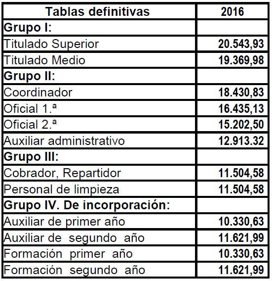 Despachos de t cnicos tributarios y asesores fiscales for Convenio colectivo oficinas y despachos valencia 2017